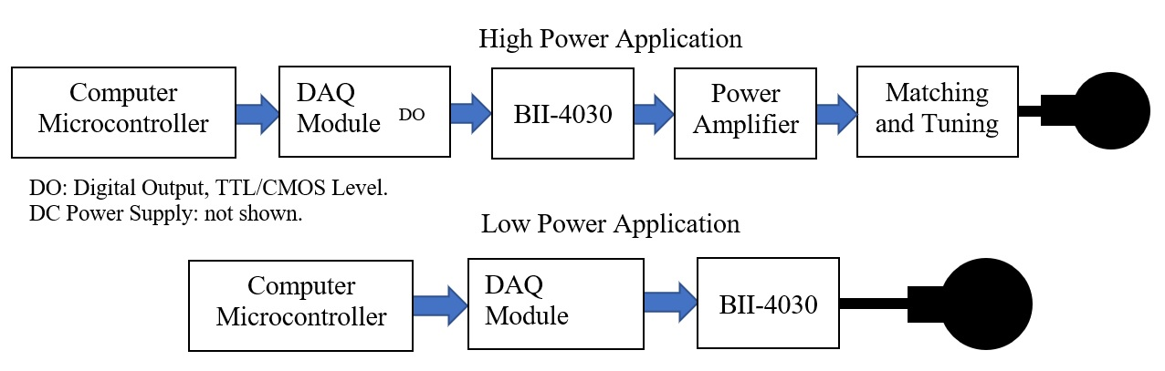 BFSK Modulationl for Underwater Communication Systems